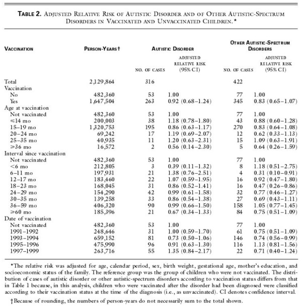 the controversial issue of the relation between vaccination and autism These studies do not show any link between autism and mmr vaccine,  thimerosal,  vaccines are not associated with autism: an evidence-based   license and to the retraction of the article he published on the subject.