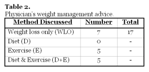 Table 2.  Physician's weight management advice.